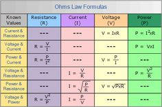 Ohm's Law Formulas ~ Electrical Engineering World Electrical Engineering Quotes, Electronic Engineering, Computer Engineering, Chemical Engineering, Mechanical Engineering, Physics Formulas, Physics And Mathematics, Electronics Basics, Electronics Projects