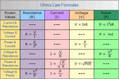 physics 2206 T2: Ohms law (TRIANGLES) ohms law matrix