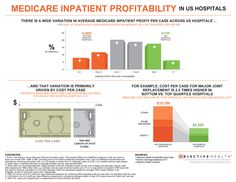 Medicare patients often account for the largest proportion of inpatient volume for an average US hospital. With the exception of outlier cases, Medica