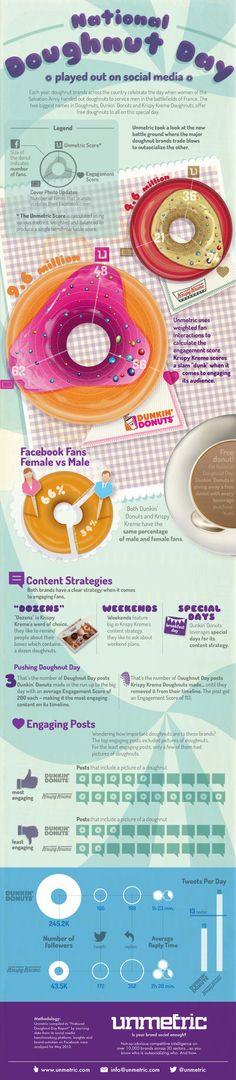 Infographic: Dunkin' Donuts versus Krispy Kreme on Social Media [INFOGRAPHIC]