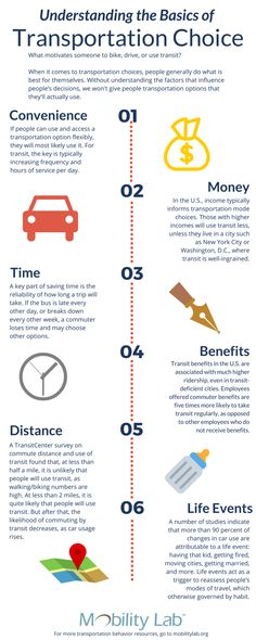 Understanding transportation behavior - with an infographic! - Mobility Lab
