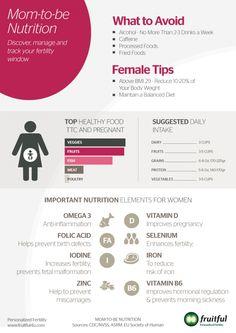 Diet for Fertility - What to Avoid - Female
