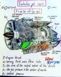 jet engine is a reaction engine discharging a fast-moving air that generates thrust by turbine blades work at moderate temperatures to very high temperatures. Stock Vector - 102903082 by Poster « Cercle d'unité Engineering Notes, Engineering Science, Aerospace Engineering, Mechanical Engineering, Electrical Engineering, Physics Experiments, Physics Notes, Physics And Mathematics, Science Notes