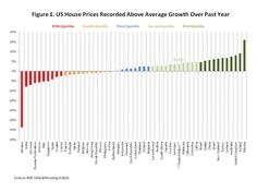The United States leads the way in housing recovery...  A previous blog post illustrated that US house prices are recording a range of annual gains with some areas of the country rising faster than others. Similarly, in the context of the global economy...