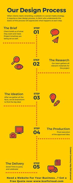 Business infographic : Our Design Process #design #business #marketing #webdesign #web #graphicdesign #