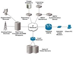 Network topology. Network Architecture, Cable Modem, Computer Network, Game Concept, Smart City, It Network, Information Technology, Computer Science, Linux