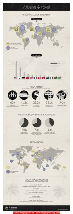 Travel Infographics 06 - http://infographicality.com/travel-infographics-06/
