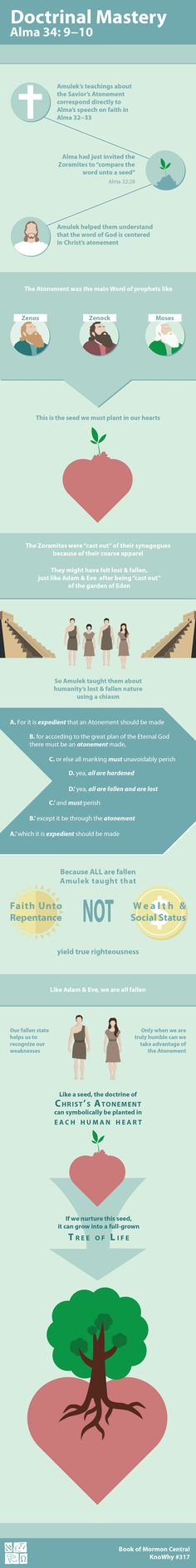 Doctrinal Mastery Alma 34:9–10 Infographic by Book of Mormon Central