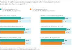 Los profesionales se inclinan por la prevención - Future Health Index
