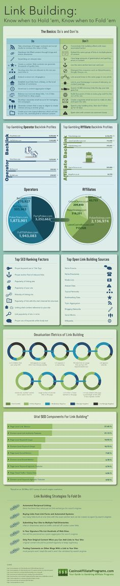 Link Building Do's and Dont's - applies to all kinds of sites. Seems like good advice.