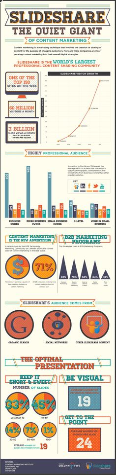 Slideshare - the quiet giant of content marketing