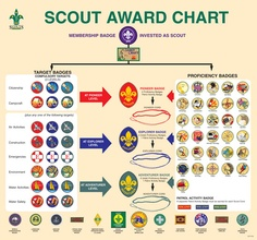 Australien: Scout Award Chart - Übersicht über alle Badges Outdoor Crafts, Cub Scouts, Badge, Chart, Activities, Adventure, Kids, Style, Scouting