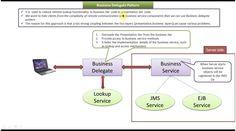 Business Delegate Design Pattern - Introduction