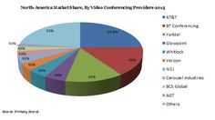 The global enterprise video conferencing market is expected to reach USD 7.94 Billion by 2023 from USD 3.85 Billion in 2015