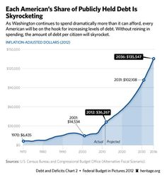 Your Money in Pictures: The Top 5 Charts of 2013