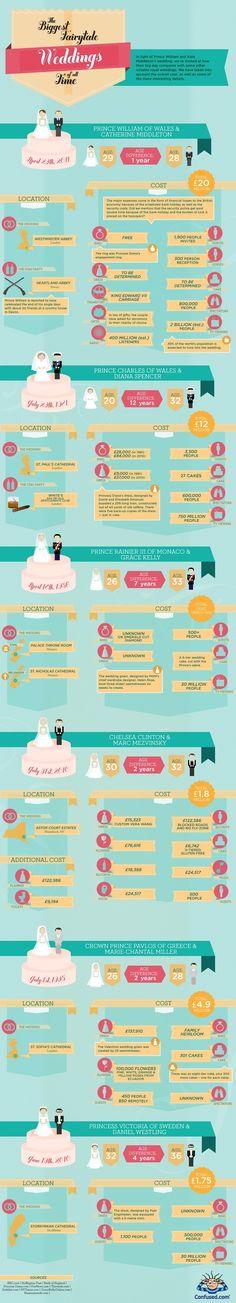 fairytale-weddings-royal-wedding-infographic.jpg (857×4735)