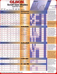 Olson Scroll Saw Blade Selection Guide (pg. 1)