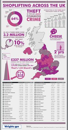 #Shoplifting statistics
