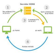 Winco DDNS Pro