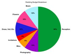 Sample Budget Breakdown For Your Backyard Wedding  At Home