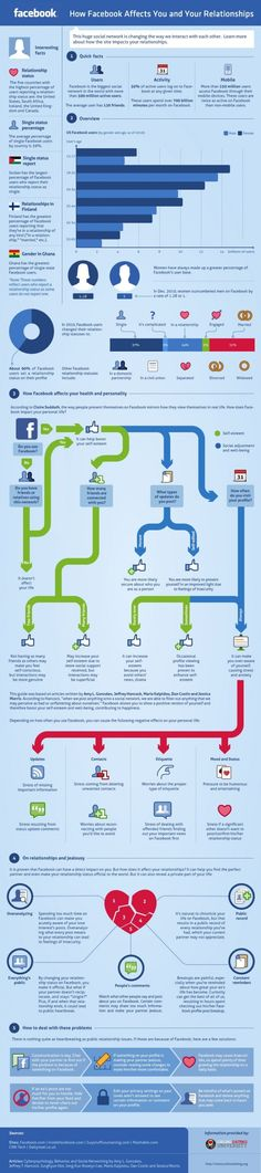 How Does Facebook Affect Your Relationships?  Published by Online Dating University via kcatoto on Visual.ly