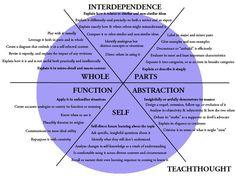 6 Alternatives To Bloom's Taxonomy For Teachers