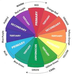 Color wheel basics is a key element in providing hair color services to clients in cosmetology. Knowledge of primary, secondary, and tertiary colors, and how to mix them appropriately to achieve perfect color results every time is an essential component of hair coloring. #Cosmetology_K. Elise Parker