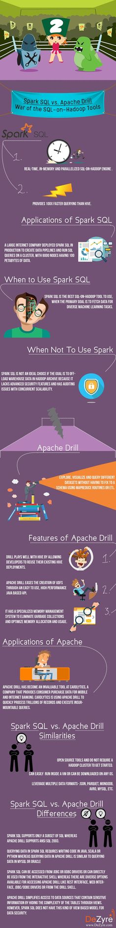 Apache Drill- Decide which SQL-on-Hadoop tool to use for your next big data project for interactive queries and faster data analytics on Hadoop