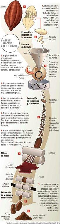 Fabricación del chocolate