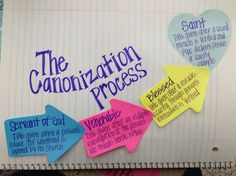 The Making of a Saint - great visualization for teaching canonization!