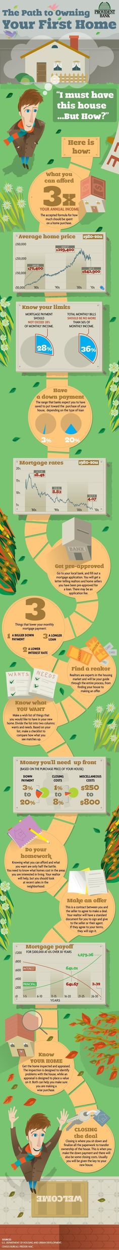 Path to Buying Your First House - This is a nice simple outline of things to think about when planning your first house purchase.  Thanks to the creators of it.