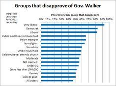 Tracing the political dividing lines over Gov. Scott Walker - JSOnline