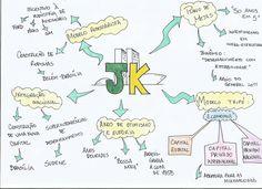 Dê uma olhada nesse mapa mental sobre JK e saiba por onde começar a estudar para mandar muito bem na sua prova de história!