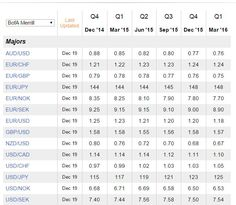Merrill Lynch's medium-term forecast for 14 forex pairs