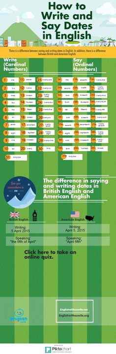 How to say dates and numbers in British and American English. Includes online…