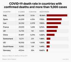 Coronavirus death rate in US compared to countries like Italy, China - Business Insider