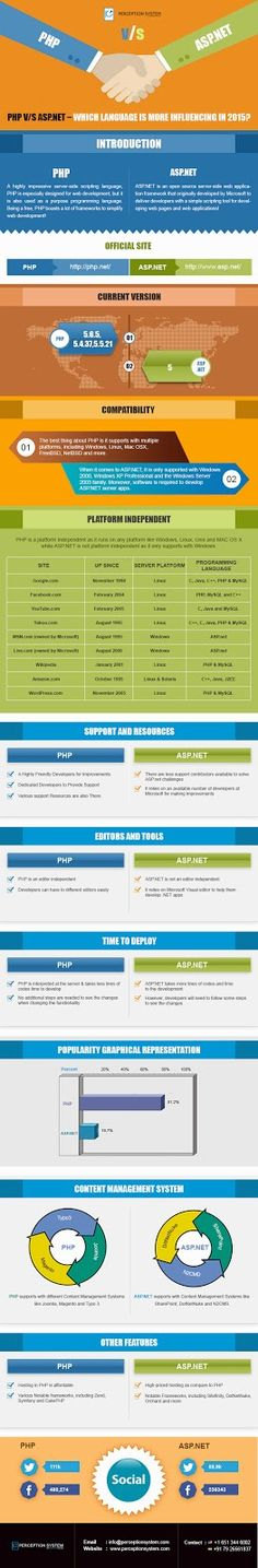 Which is The Most Powerful #Programming #Language #PHP or #ASPNET? #webdevelopment #webdesign #webdeveloper