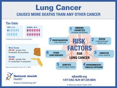 Lung Cancer Symptoms in Women LCS10