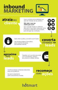 O que é Inbound Marketing . Aprenda a criar estratégias e aproveite esse novo método para conseguir novos clientes.
