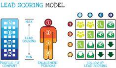 ew_leadscoring-model