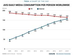 TV is still medias biggest platform but the internet is quickly gaining ground