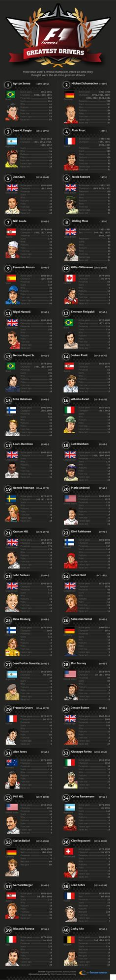 ♠ F1 Greatest Drivers prepared by Autosport, 2010 #F1 #Infographic #Data
