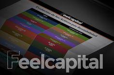 La mayoría de las carteras de fondos de inversión de Feelcapital continúan en positivo en el mes de Abril