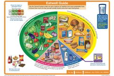 Guidelines for Eating Well