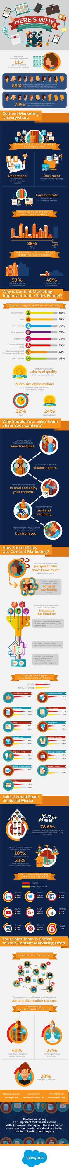 Here's Why Your Sales Team Should Invest More Time on Content Marketing [Infographic]