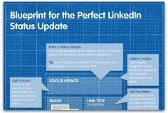 Infographic: The perfect LinkedIn status update   Articles   Main