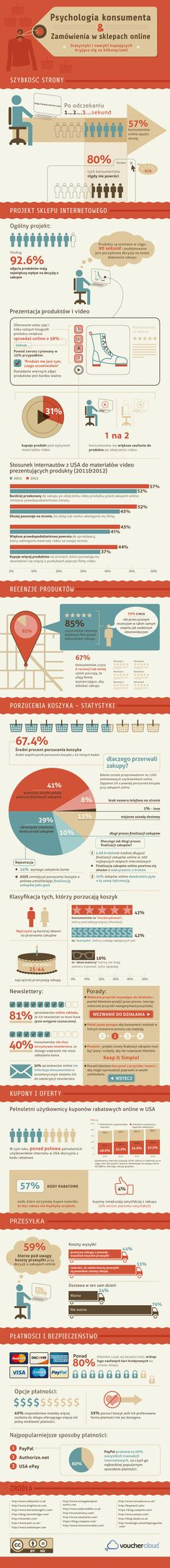 Psychologia konsumenta i czynniki wpływające na zakupy online [infografika]