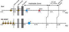 Getting closer: Super-Earth found in a star's habitable zone Planet System, Super Earth, Universe Today, Science Articles, Light Year, Founded In, Constellations, Cosmos, A Team