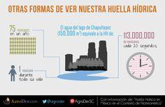 ¿Aún no conoces el impacto de tu #HuellaHídrica? ¿Y si la comparamos con el agua que hay en el Lago de #Chapultepec?