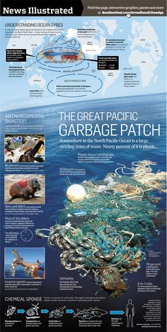 """The Great Pacific Garbage Patch, also described as the Pacific Trash Vortex, is a gyre of marine litter in the central North Pacific Ocean located roughly between 135°W to 155°W and 35°N and 42°N.[1] The patch extends over an indeterminate area, with estimates ranging very widely depending on the degree of plastic concentration used to define the affected area."" ugh i read about this... sad"